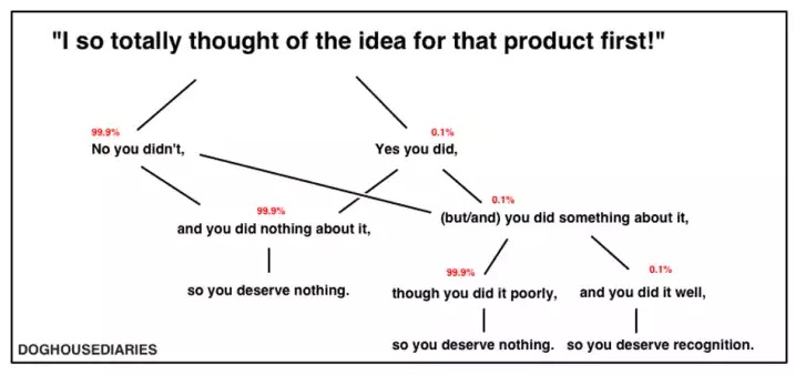 Someone else is already working on your idea: here's why that's ok